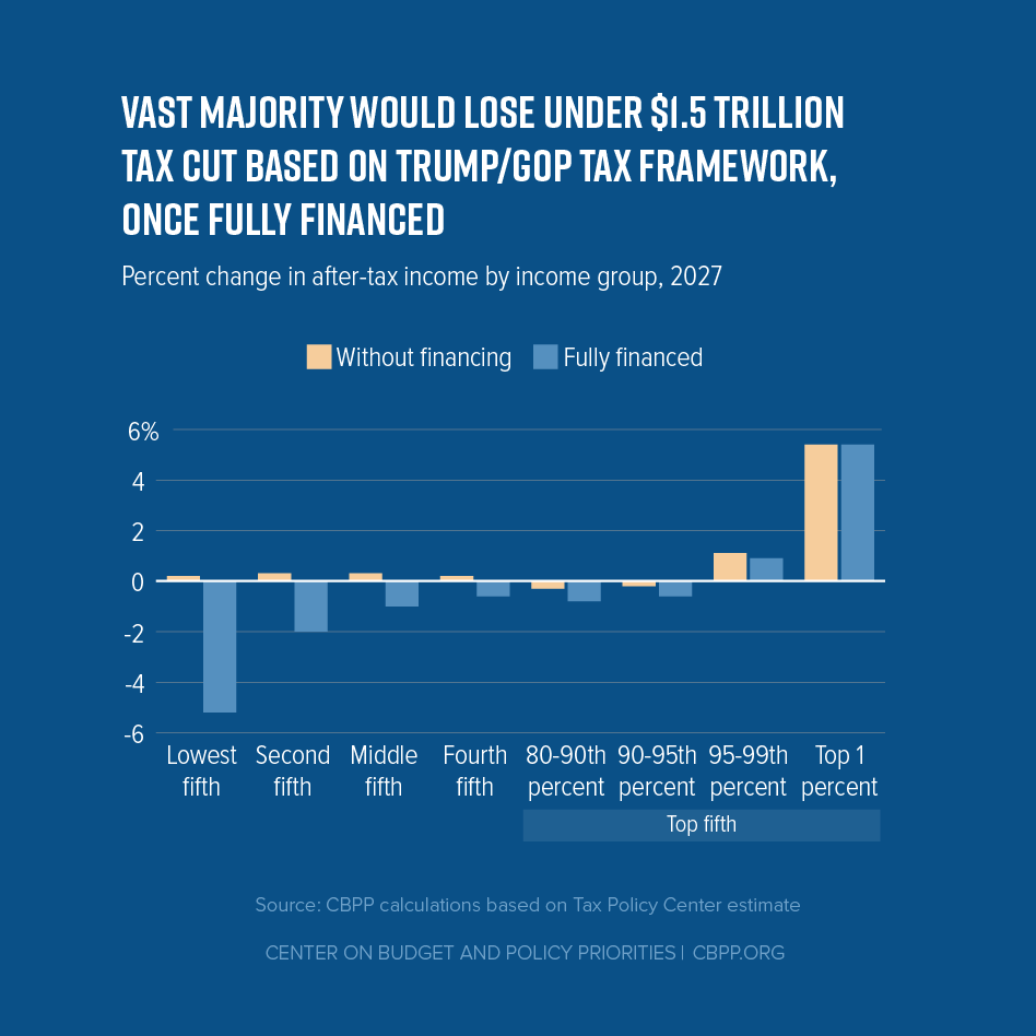 vast_majority_would_lose_under_1_5_trillion_tax_cut_f